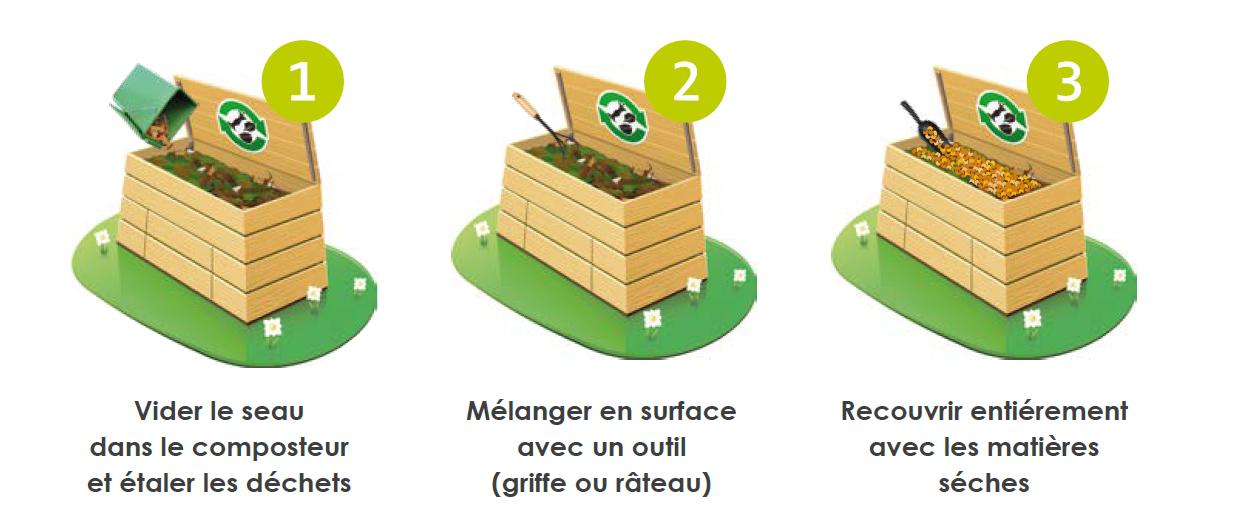 3 étapes pour composter