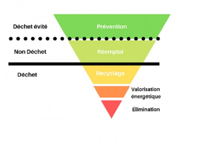 Hiérarchie dans les modes de traitement des déchets