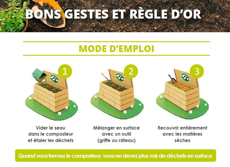 Les étapes du compostage