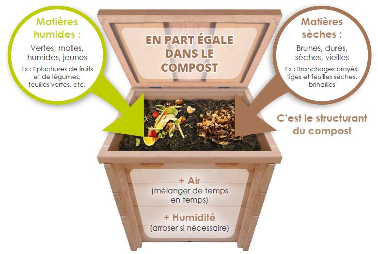 Equilibre du compost